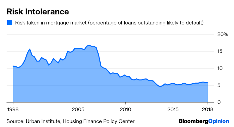 The U.S. Mortgage Market Needs Better Plumbing