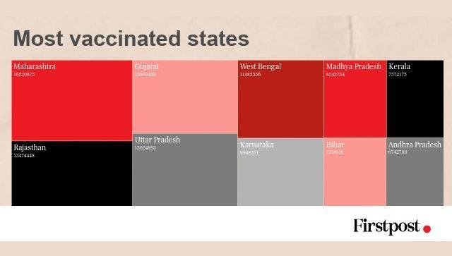 COVID tracker_5 May_2021_most vaccinated states