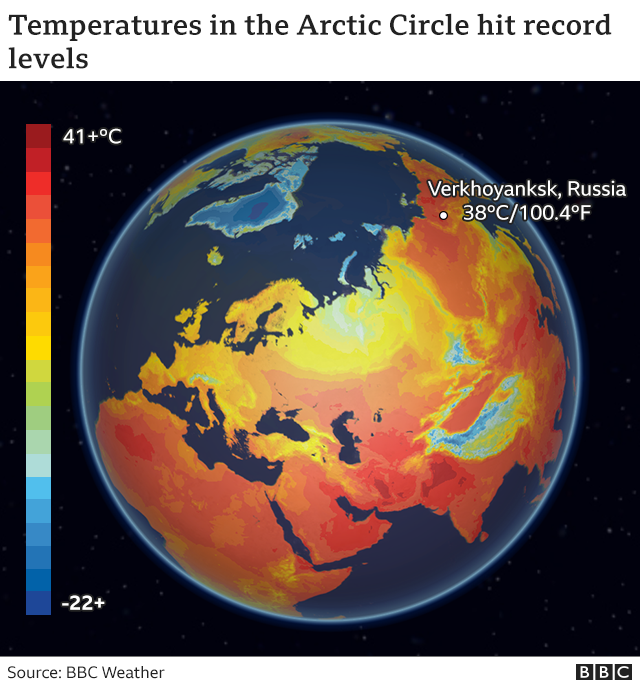 Graphic showing temperatures in the Arctic Circle