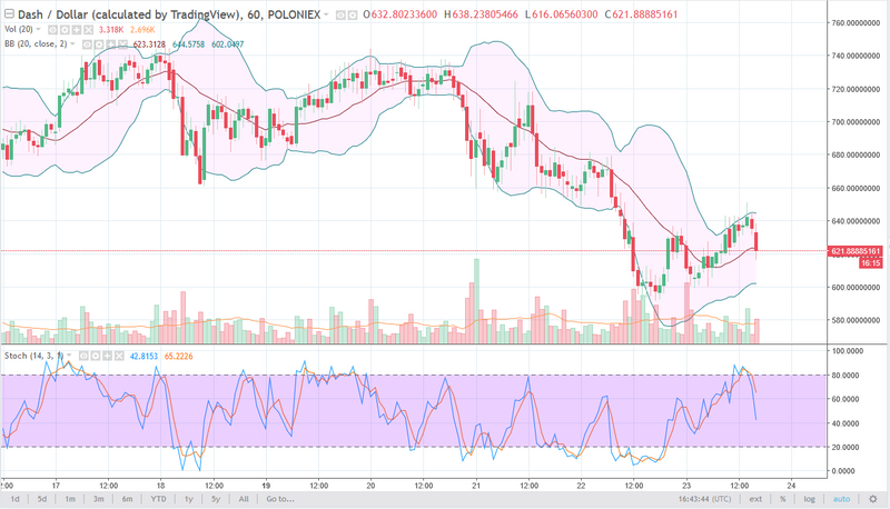 DASH/USD daily chart, February 26, 2018