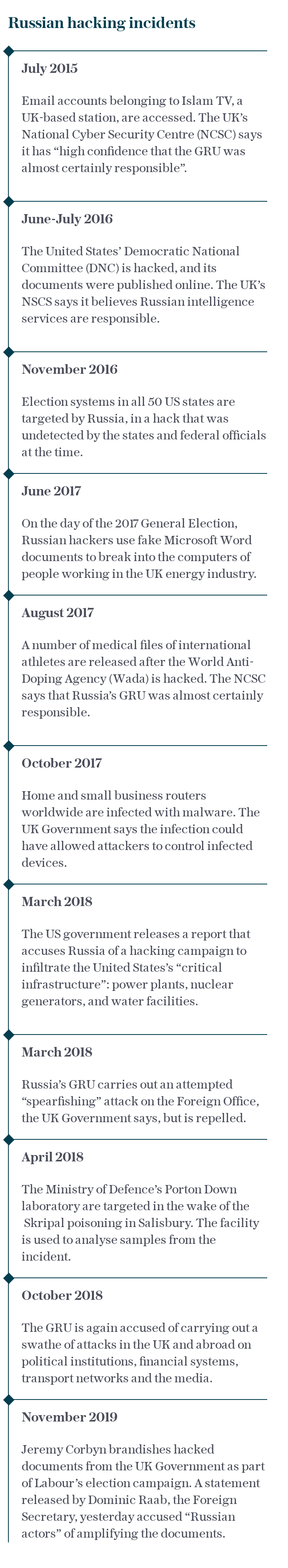 Russian hacking incidents
