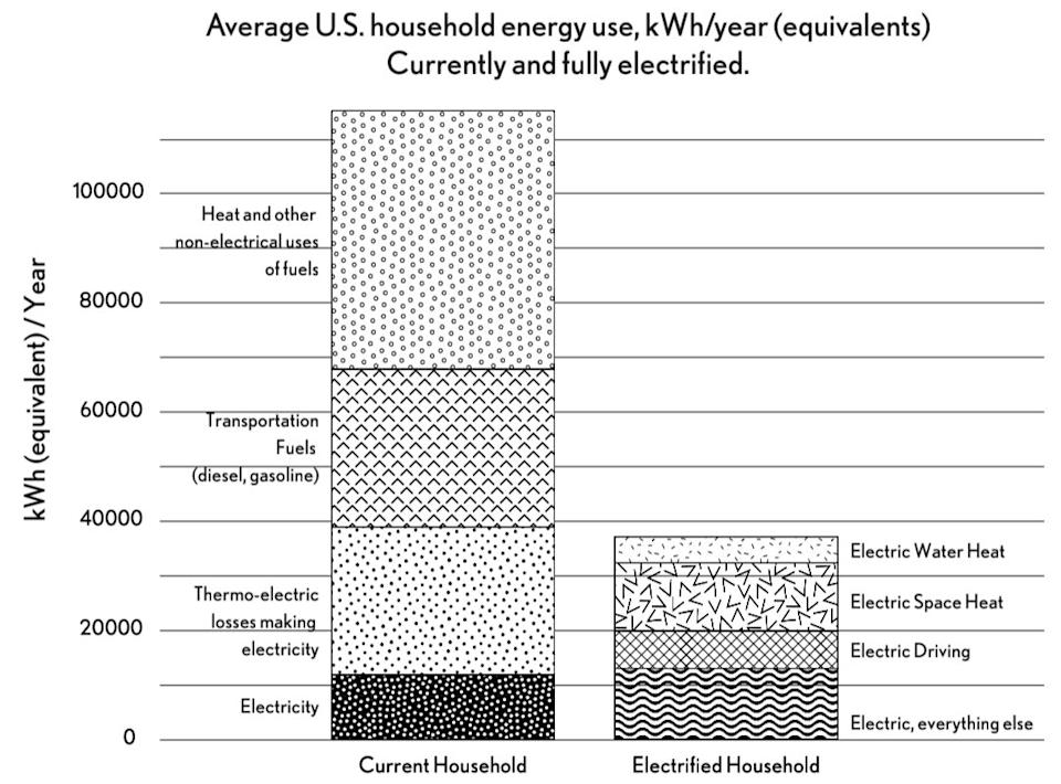 Average U.S. household energy consumption comparing contemporary households with their fully electrified future equivalents. (Photo: Rewiring America)