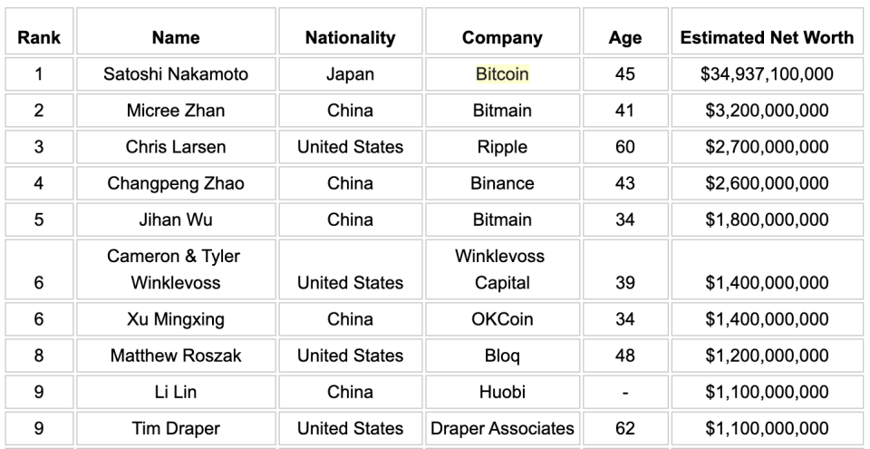 The richest people in crypto ranked. (Source: Traders of Crypto)