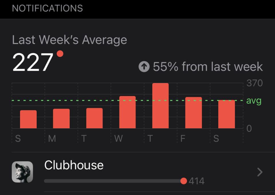 Screen time stats show Clubhouse delivered more than 400 notifications in a single week.