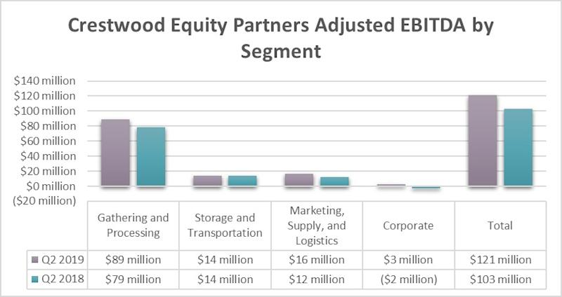 Crestwood Equity Partners earnings by segment in the second quarters of 2018 and 2019