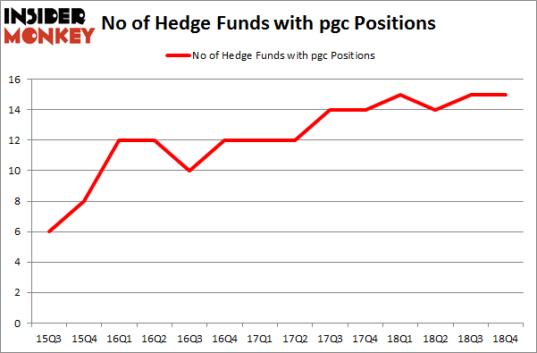 No of Hedge Funds with PGC Positions