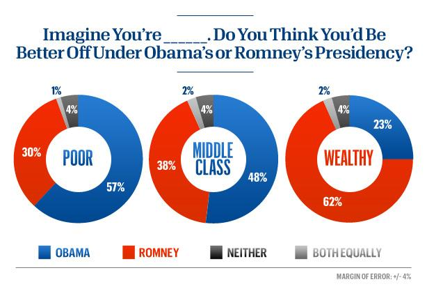 Obama is seen as better for poor Americans than Romney. The opposite is true for rich Americans.