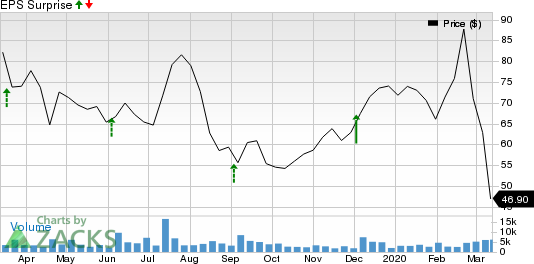 HealthEquity, Inc. Price and EPS Surprise