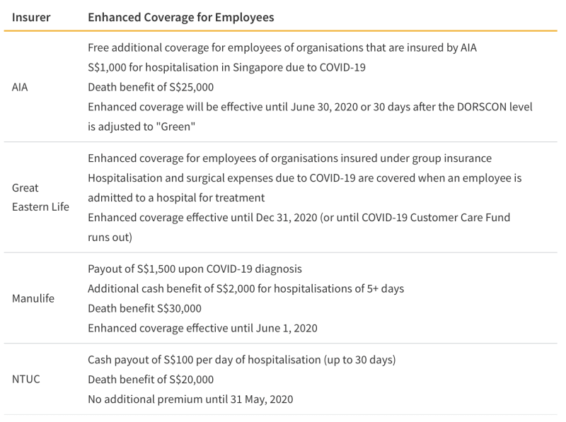 Enhanced Insurance Coverage for Employees