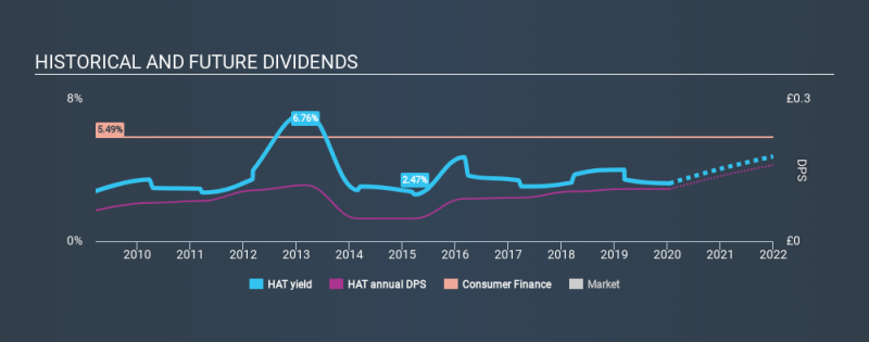 AIM:HAT Historical Dividend Yield, January 18th 2020