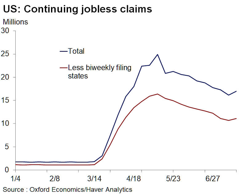 Continuing unemployment claims rose last week for the first time since May, a sign that improvement in the labor market has stalled after a few months of steady gains. (Source: Oxford Economics)
