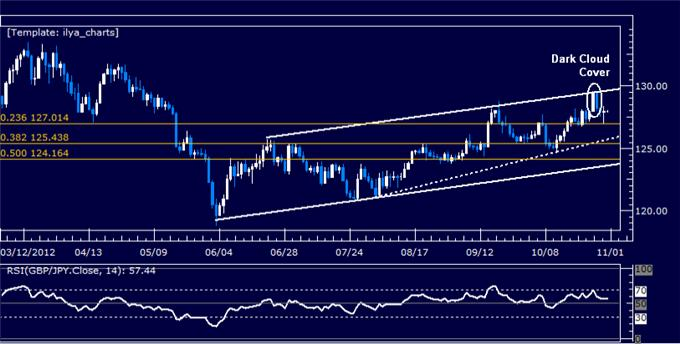 Forex_Analysis_GBPJPY_Classic_Technical_Report_10.31.2012_body_Picture_5.png, Forex Analysis: GBPJPY Classic Technical Report 10.31.2012