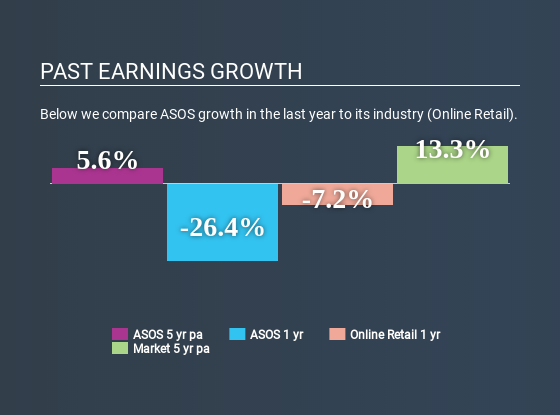AIM:ASC Past Earnings Growth May 23rd 2020