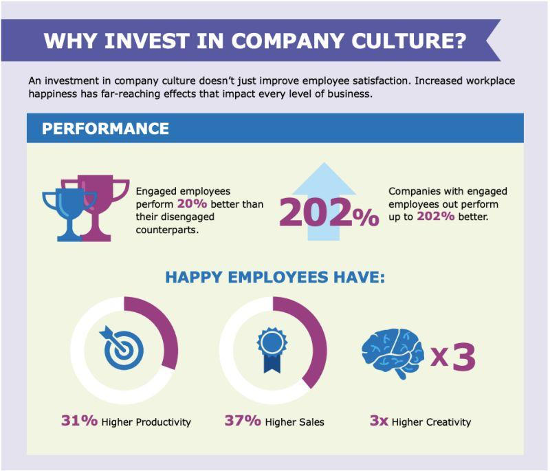 Hay Group, companies with engaged employees make 2.5 times the revenue. Happy employees are reported to contribute 3x more creativity.