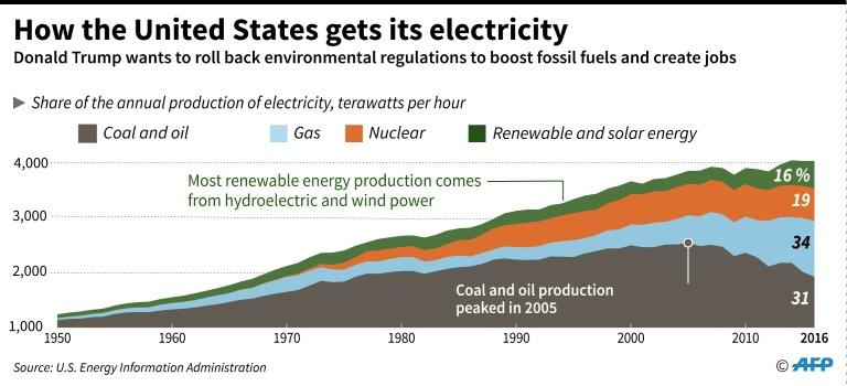 The United States' energy balance