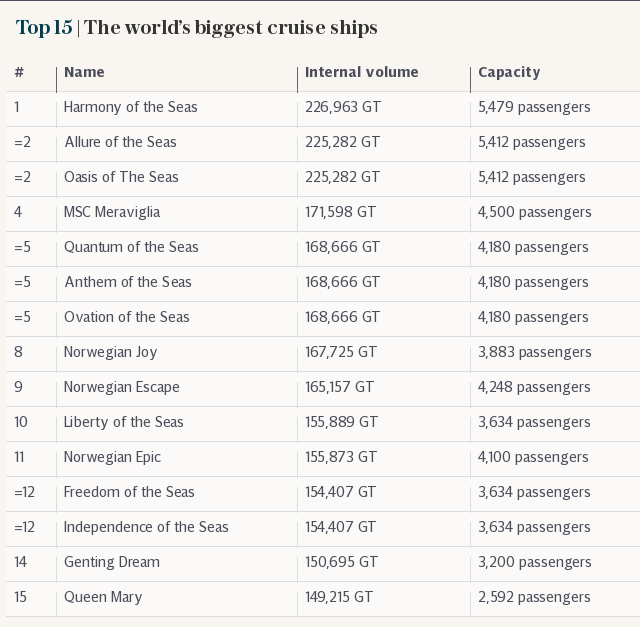 Top 10 | The world's biggest cruise ships