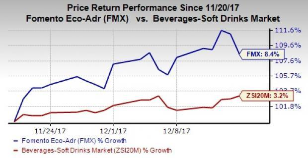 Can FEMSA (FMX) Sustain Recent Momentum in Q4 & in 2018? on