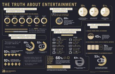 Truth About Entertainment Infographic