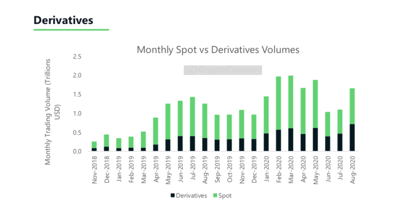 August's Bitcoin Rally Led to Record Crypto Derivatives Volumes: Report