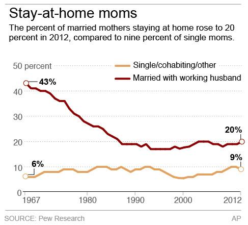 Graphic shows trends for single and married stay-at-home moms.; 2c x 3 inches; 96.3 mm x 76 mm;