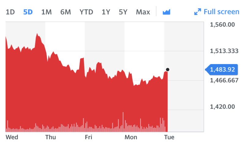 Greggs stock chart. Source: Yahoo Finance