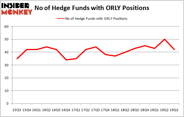 Is ORLY A Good Stock To Buy?