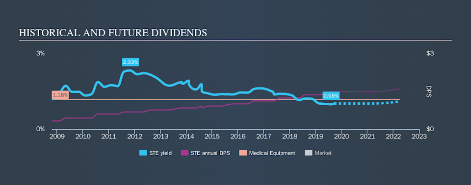 NYSE:STE Historical Dividend Yield, September 20th 2019