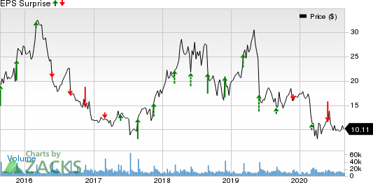 Abercrombie  Fitch Company Price and EPS Surprise