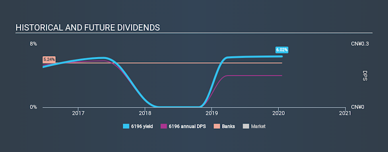SEHK:6196 Historical Dividend Yield, January 20th 2020