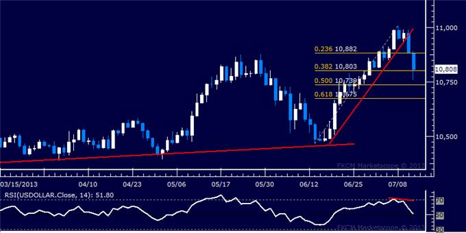 Forex_US_Dollar_Crumbles_as_SP_500_Pushes_Toward_May_Top_body_Picture_5.png, US Dollar Crumbles as S&P 500 Pushes Toward May Top