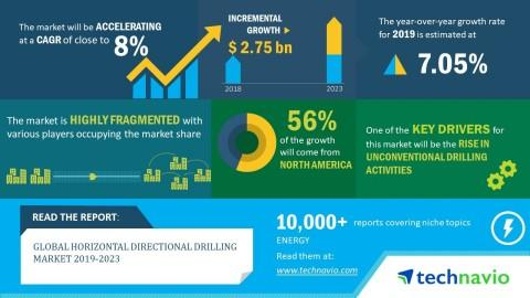Top 5 Vendors in the Global Horizontal Directional Drilling Market