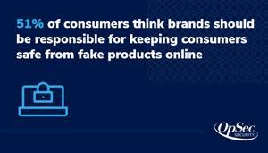 51% of consumers think brands should be responsible for keeping consumers safe from fake products online
