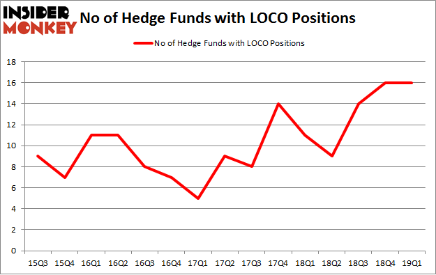 No of Hedge Funds with LOCO Positions