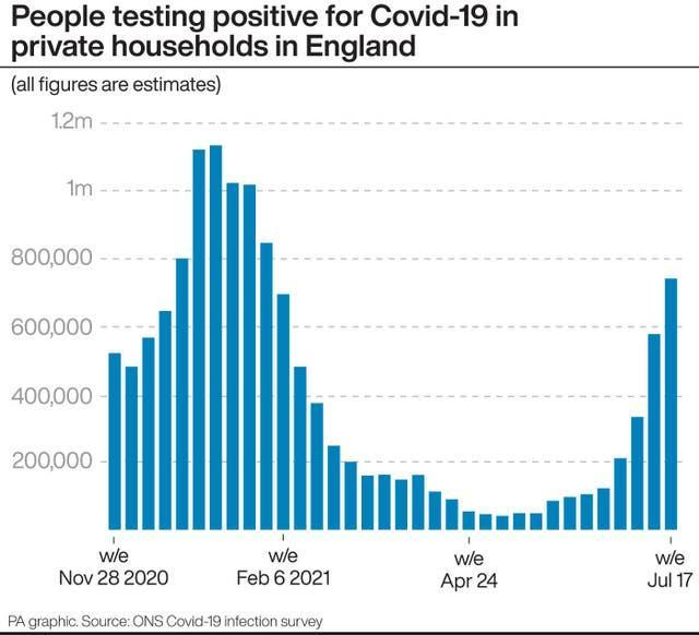 People testing positive for Covid-19 in private households in England.