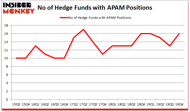 Is APAM A Good Stock To Buy?