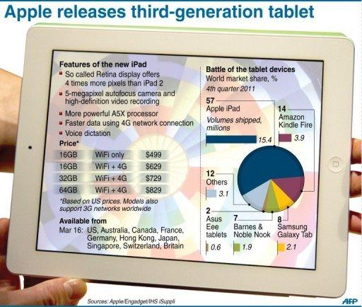 Fact file on the new iPad, on sale in selected markets on Friday