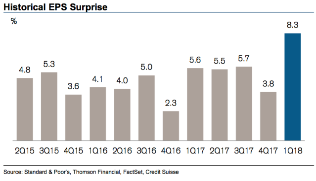Not only have earnings in the first quarter been great, but relative to expectations the first quarter has been the best quarter for corporate guidance in at least three years. (Source: Credit Suisse)