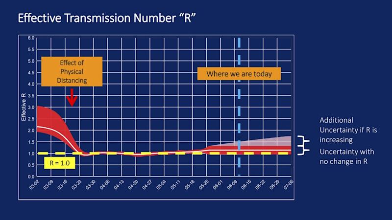 The effective transmission rate of the coronavirus began to increase in late May.