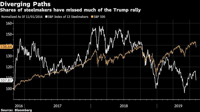 Trade-War Concerns Drown Out Steelmakers' Optimistic Outlook