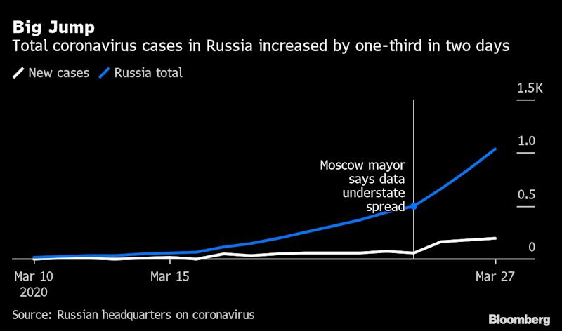 Moscow Mayor's Tough Virus Stance May Hasten Russia Lockdown