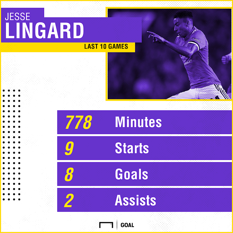 Jesse Lingard stats Manchester United