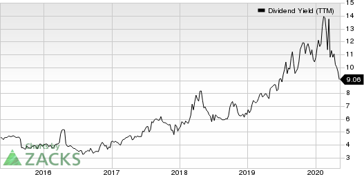 BG Foods Inc Dividend Yield (TTM)