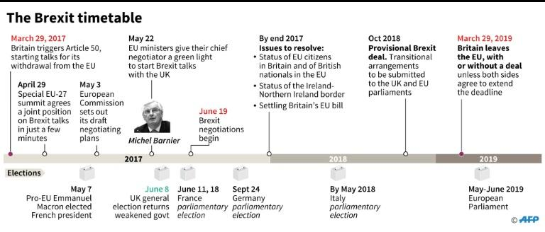 The Brexit timeline