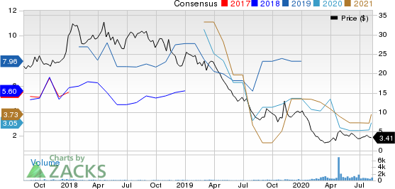 SilverBow Resources Inc. Price and Consensus