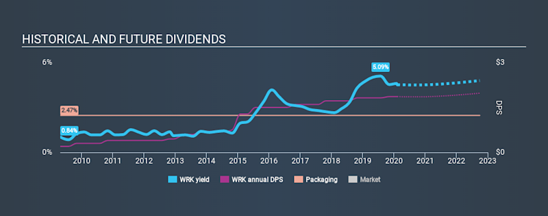 NYSE:WRK Historical Dividend Yield, February 8th 2020