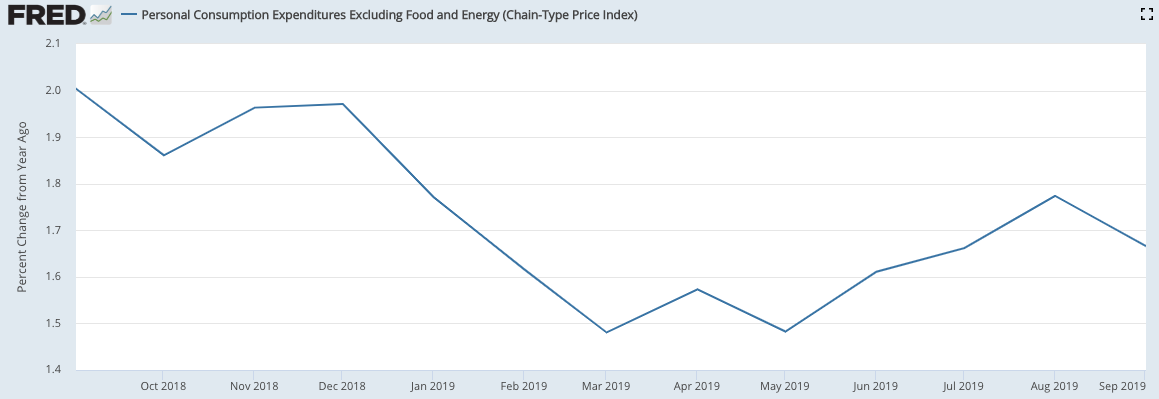 The Bureau of Economic Analysis reported core personal consumption expenditures (core PCE) rising 1.7% year-over-year in the month of September. Core PCE is the Fed's preferred measure of inflation. (Source: Bureau of Economic Analysis)