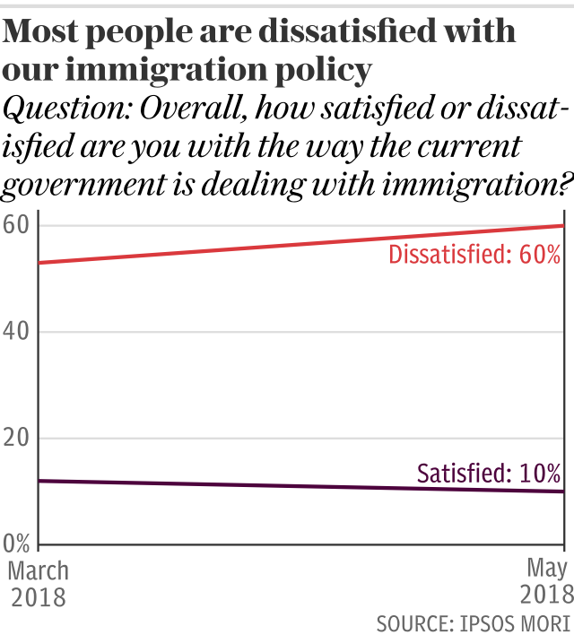 Most people are dissatisfied with our immigration policy