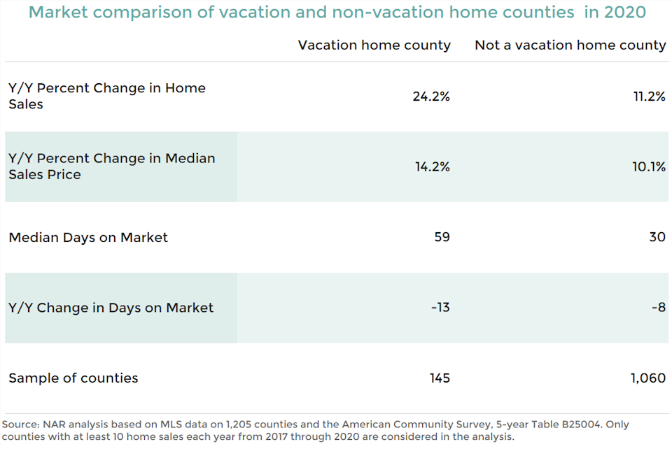 Market comparison of vacation and non-vacation counties
