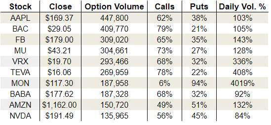 Monday's Vital Options Data: Facebook Inc (FB), Monsanto Company (MON) and Teva Pharmaceutical Industries Limited (TEVA)