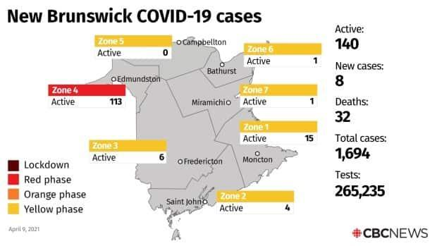 There are currently 140 active cases in the province.